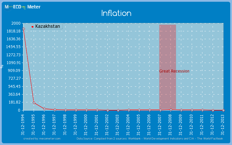 Inflation of Kazakhstan