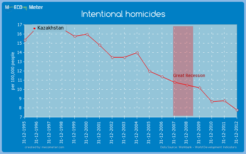 Intentional homicides of Kazakhstan