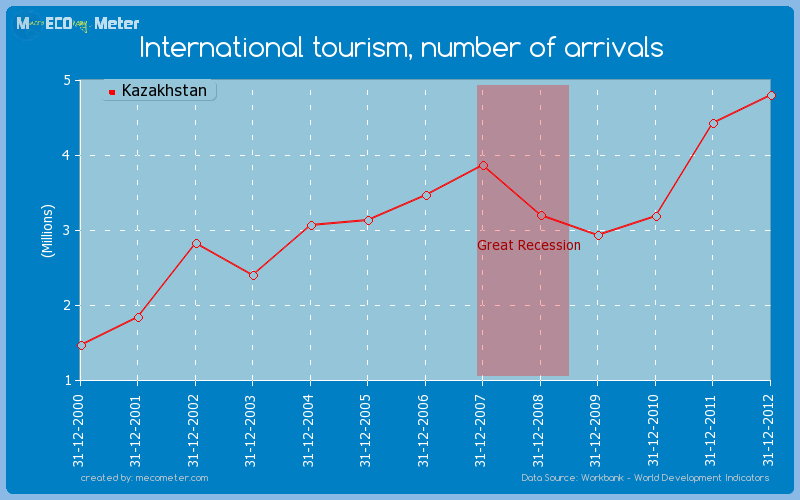 International tourism, number of arrivals of Kazakhstan