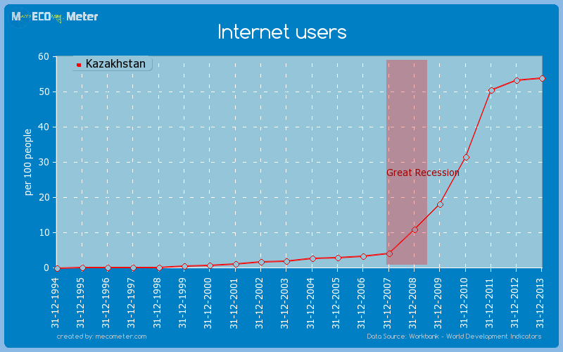 Internet users of Kazakhstan