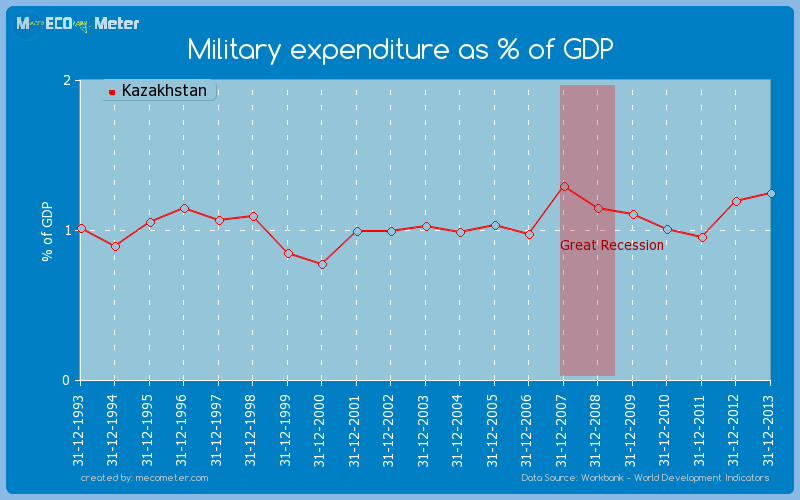 Military expenditure as % of GDP of Kazakhstan