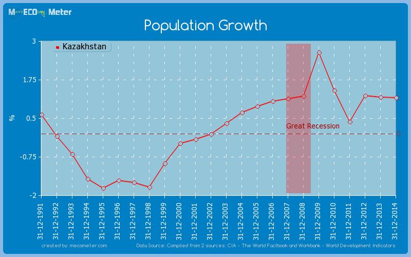 Population Growth of Kazakhstan