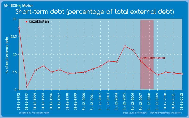 Short-term debt (percentage of total external debt) of Kazakhstan