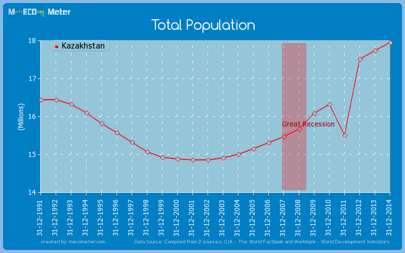 Total Population of Kazakhstan