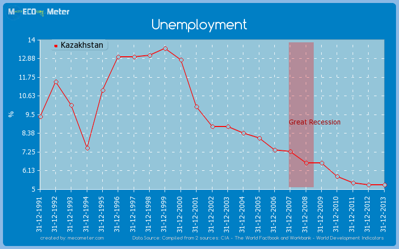 Unemployment of Kazakhstan