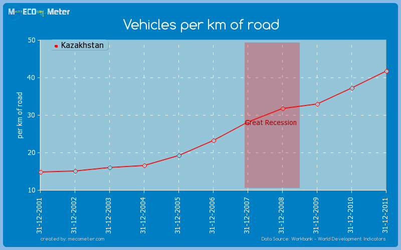 Vehicles per km of road of Kazakhstan