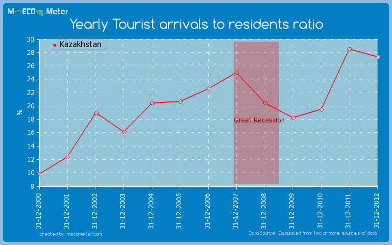 Yearly Tourist arrivals to residents ratio of Kazakhstan