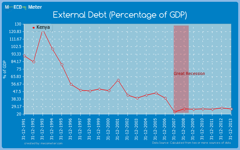 External Debt (Percentage of GDP) of Kenya