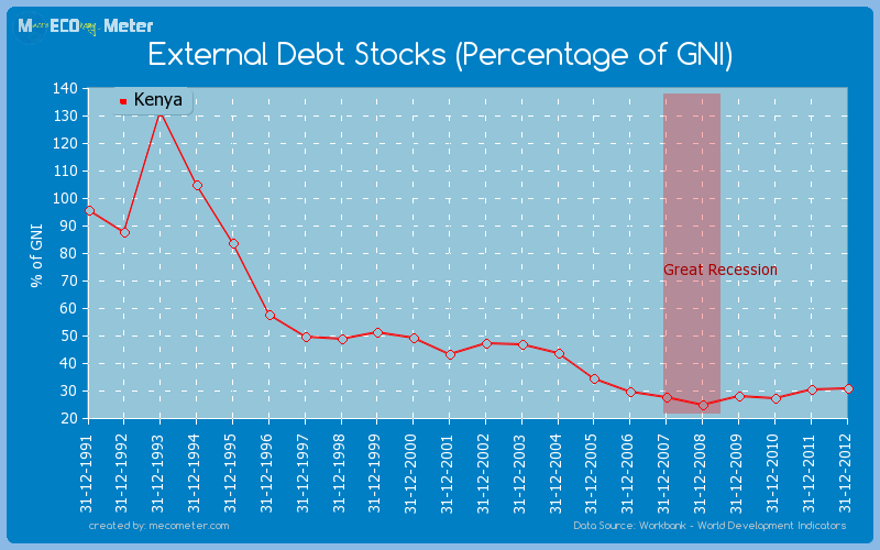 External Debt Stocks (Percentage of GNI) of Kenya