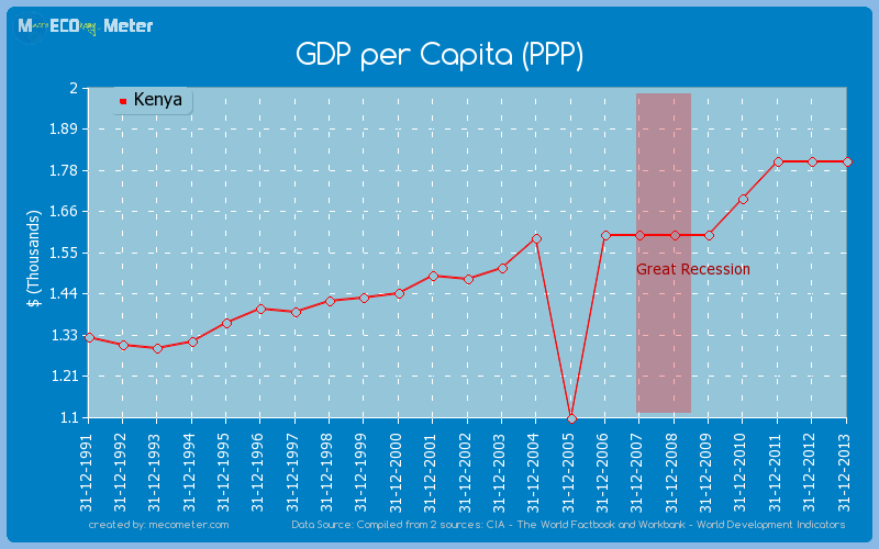 GDP per Capita (PPP) of Kenya
