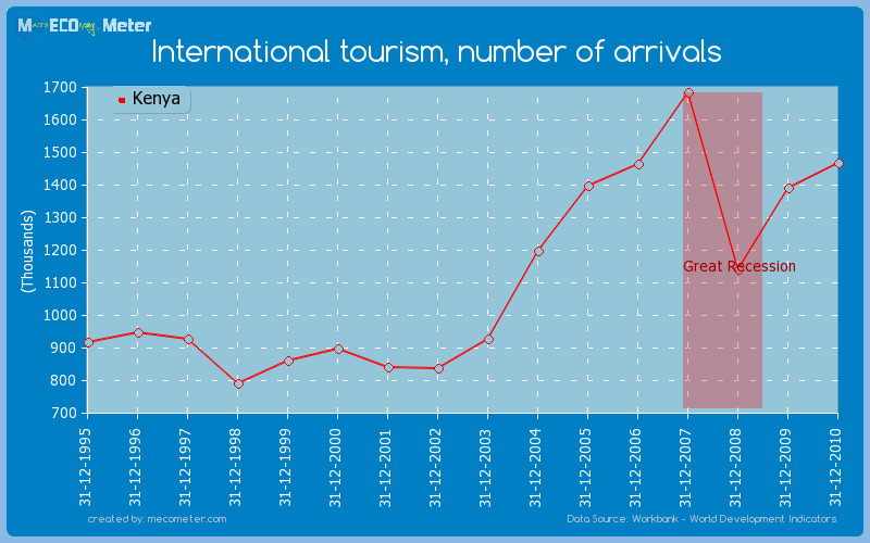 International tourism, number of arrivals of Kenya