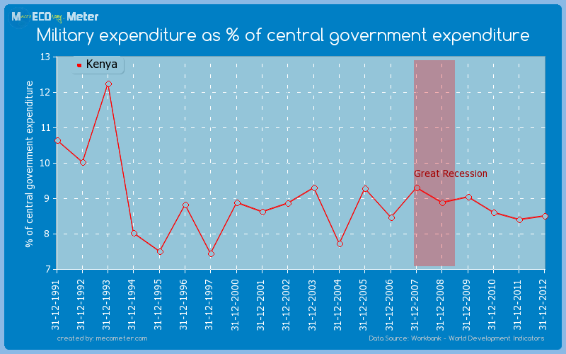 Military expenditure as % of central government expenditure of Kenya