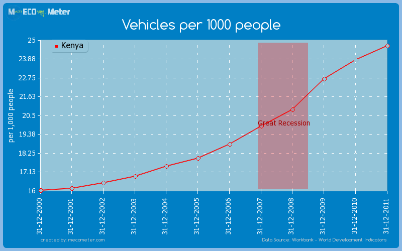 Vehicles per 1000 people of Kenya