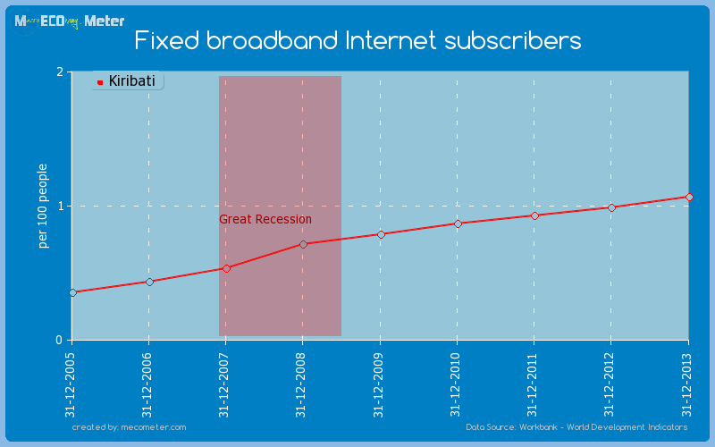 Fixed broadband Internet subscribers of Kiribati