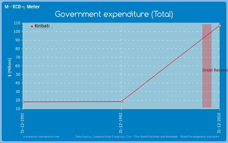 Government expenditure (Total) of Kiribati