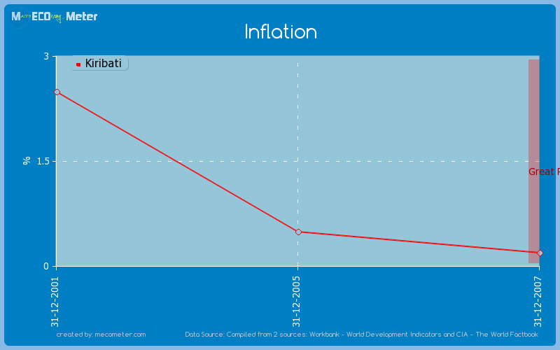 Inflation of Kiribati