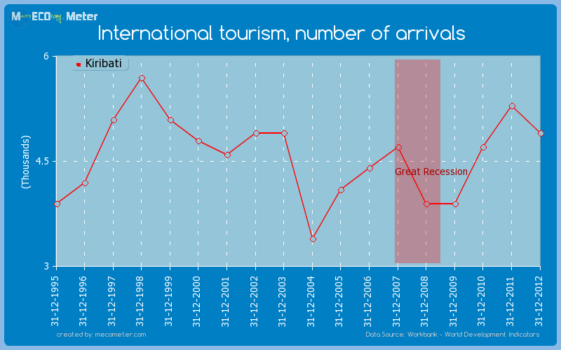 International tourism, number of arrivals of Kiribati