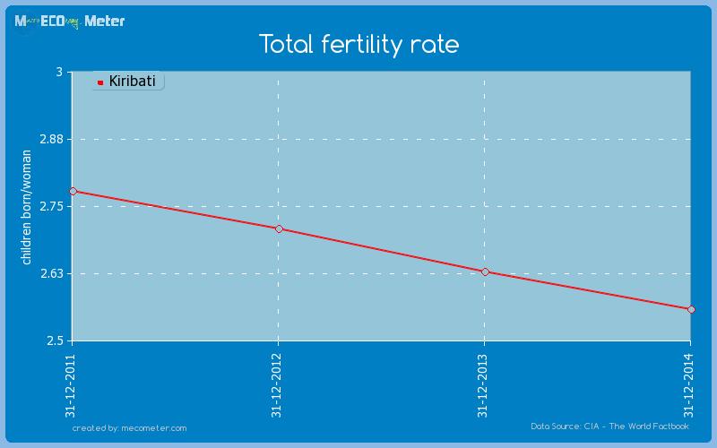 Total fertility rate of Kiribati