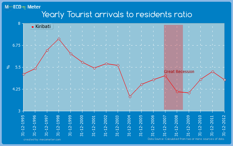 Yearly Tourist arrivals to residents ratio of Kiribati
