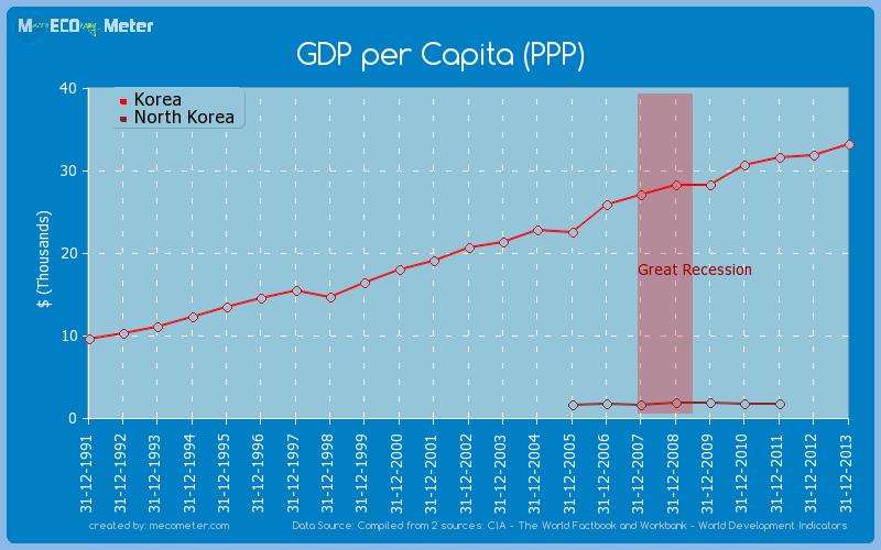 GDP per Capita (PPP) - comparison between Korea And North Korea