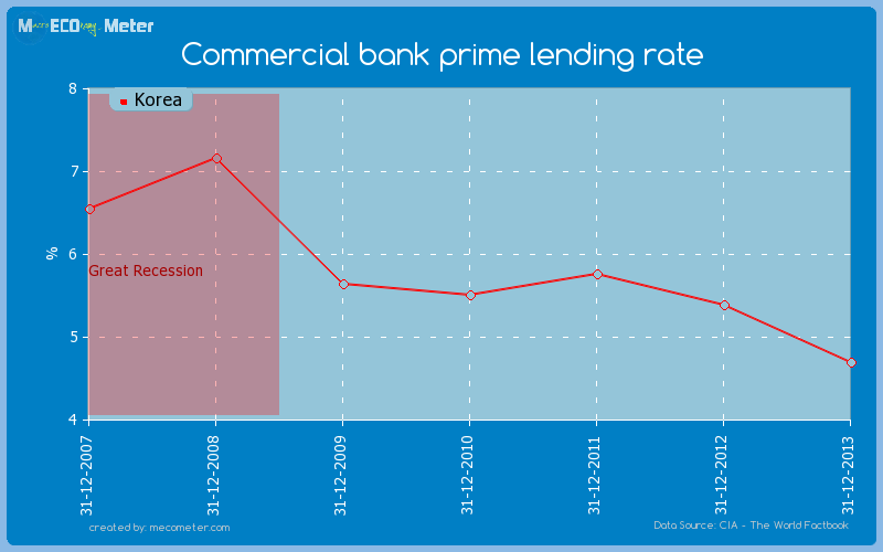 Commercial bank prime lending rate of Korea