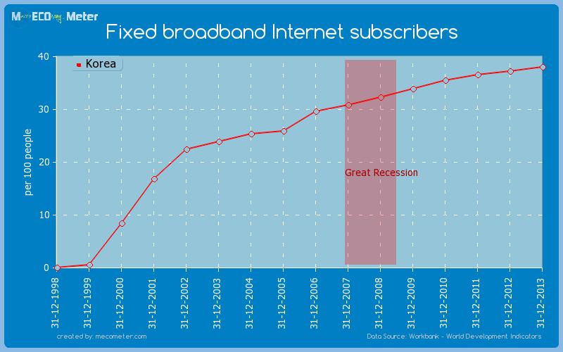 Fixed broadband Internet subscribers of Korea