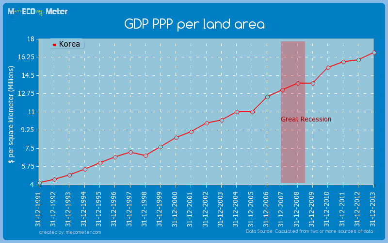 GDP PPP per land area of Korea