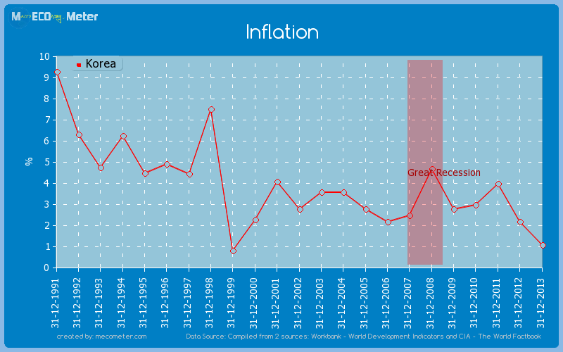 Inflation of Korea