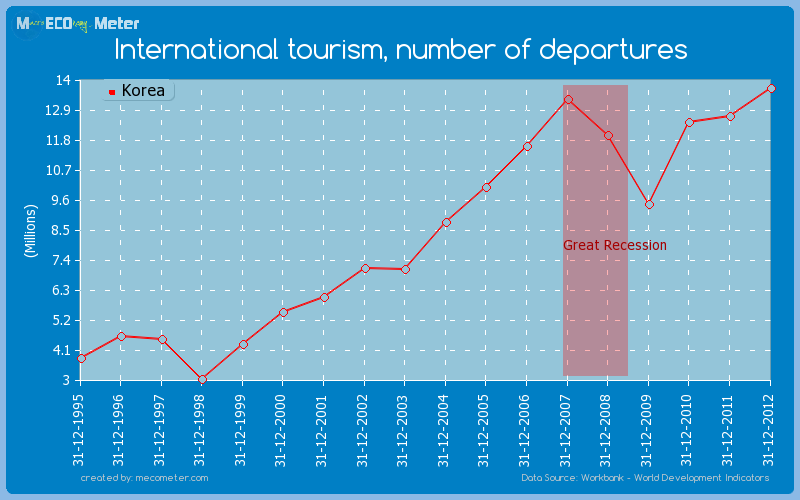 International tourism, number of departures of Korea