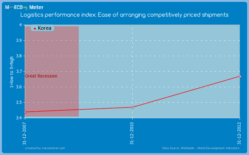 Logistics performance index: Ease of arranging competitively priced shipments of Korea