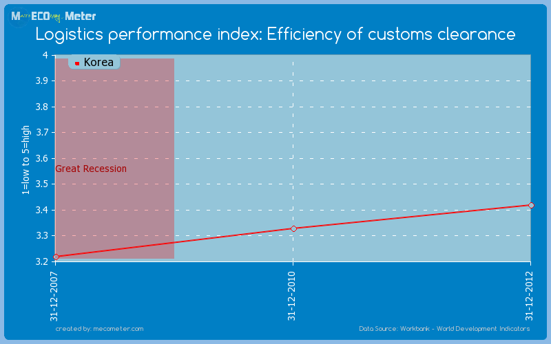 Logistics performance index: Efficiency of customs clearance of Korea