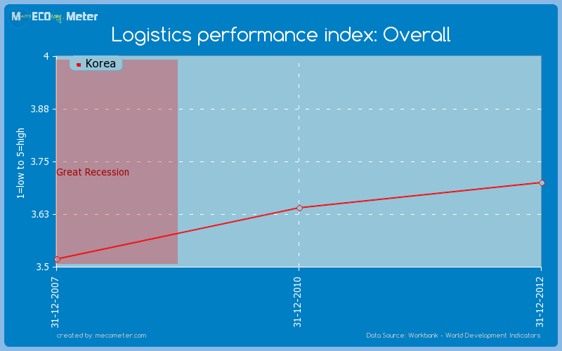 Logistics performance index: Overall of Korea