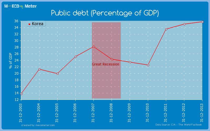 Public debt (Percentage of GDP) of Korea