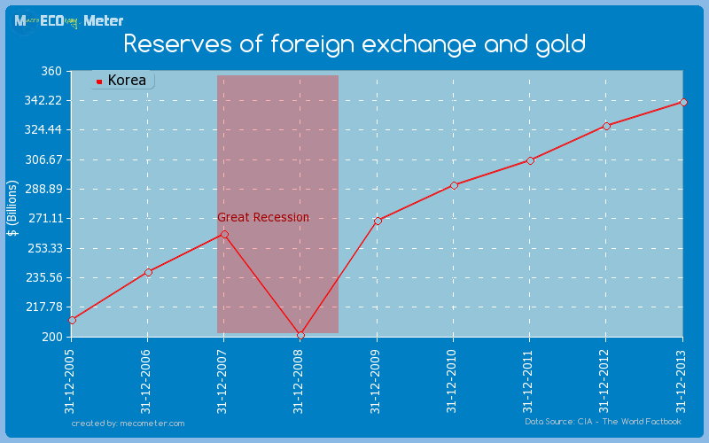 Reserves of foreign exchange and gold of Korea