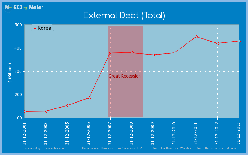 External Debt (Total) of Korea