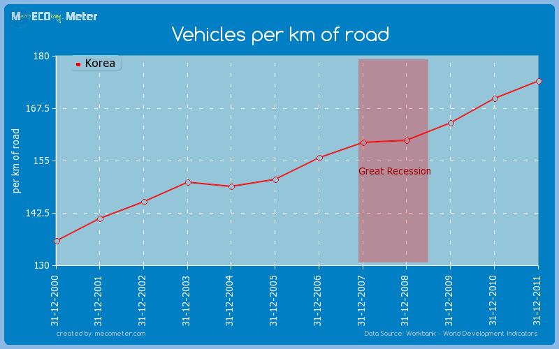 Vehicles per km of road of Korea