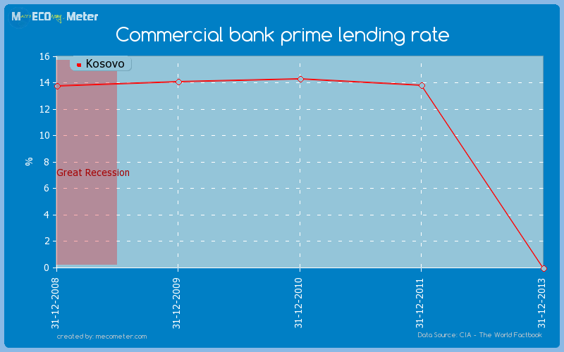 Commercial bank prime lending rate of Kosovo