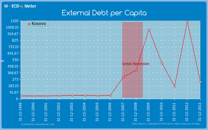 External Debt per Capita of Kosovo