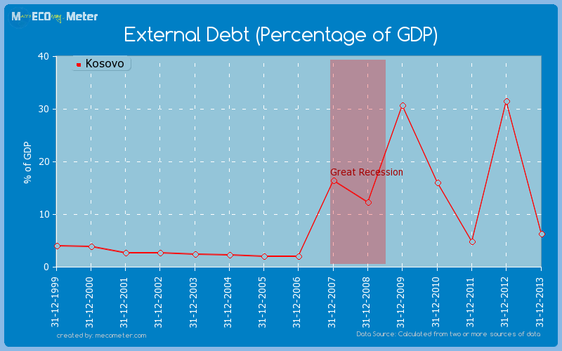 External Debt (Percentage of GDP) of Kosovo