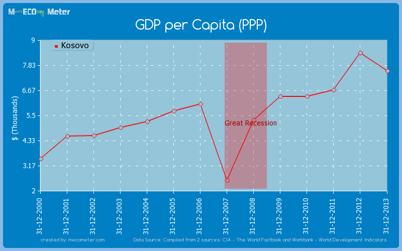GDP per Capita (PPP) of Kosovo
