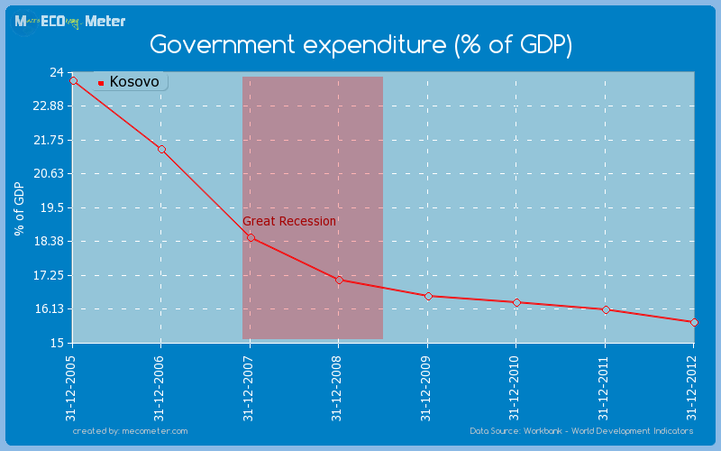 Government expenditure (% of GDP) of Kosovo