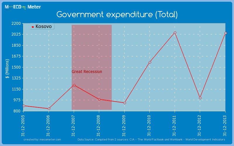 Government expenditure (Total) of Kosovo