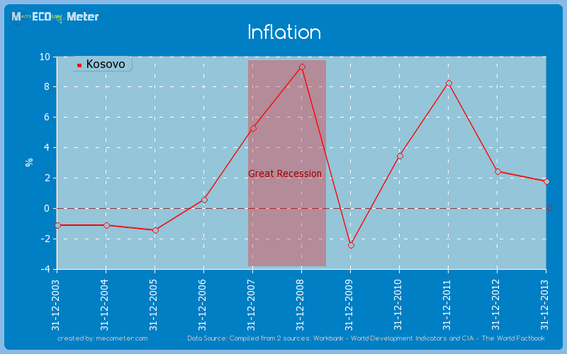 Inflation of Kosovo