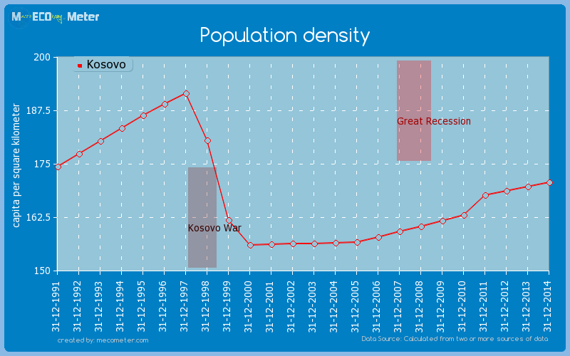 Population density of Kosovo