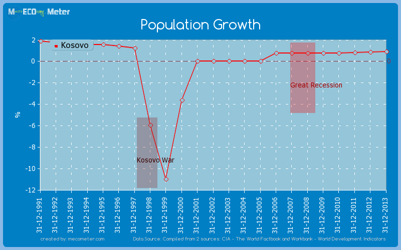 Population Growth of Kosovo