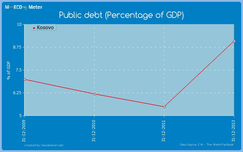 Public debt (Percentage of GDP) of Kosovo