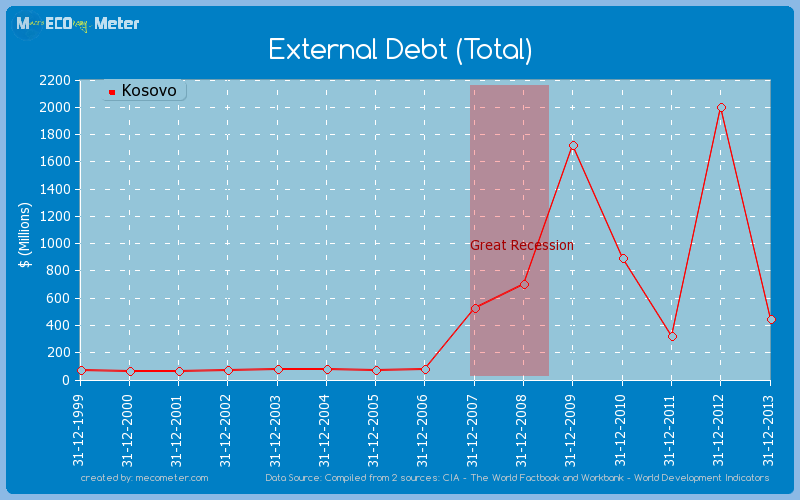 External Debt (Total) of Kosovo