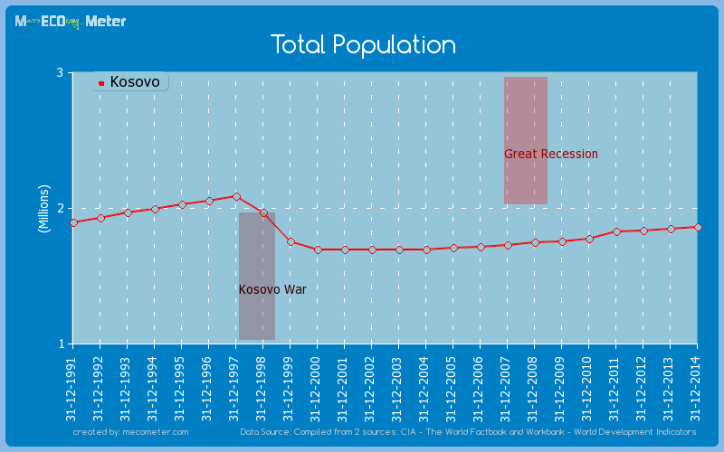 Total Population of Kosovo