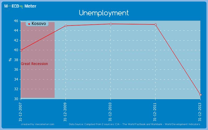 Unemployment of Kosovo