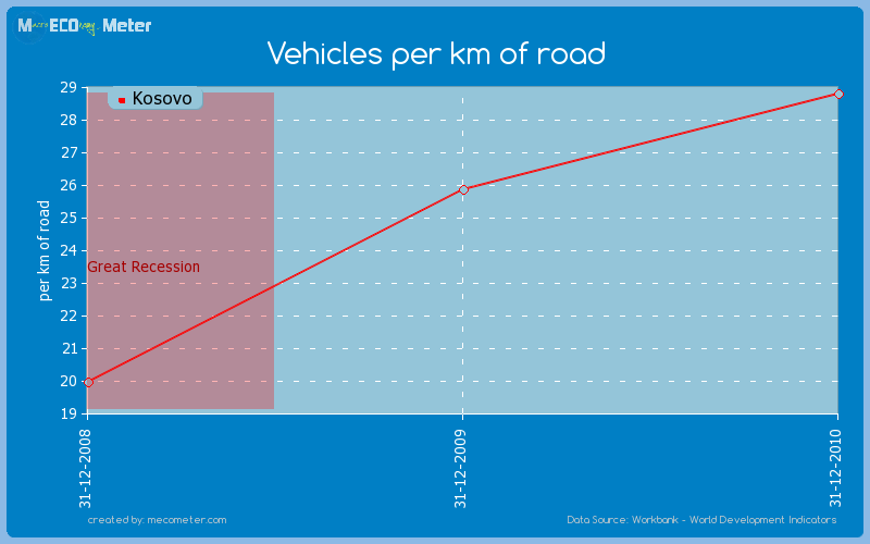 Vehicles per km of road of Kosovo